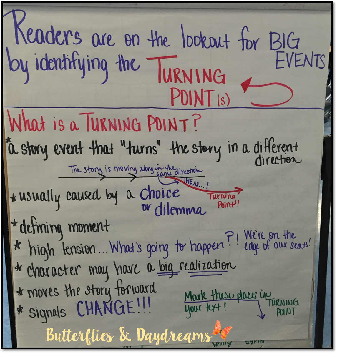Turning Point Anchor Chart